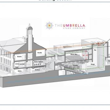 The Umbrella Stage Company's expanded next season will take place in a new, state-of-the-art, multi-theater Performing Arts wing now under construction at 40 Stow Street